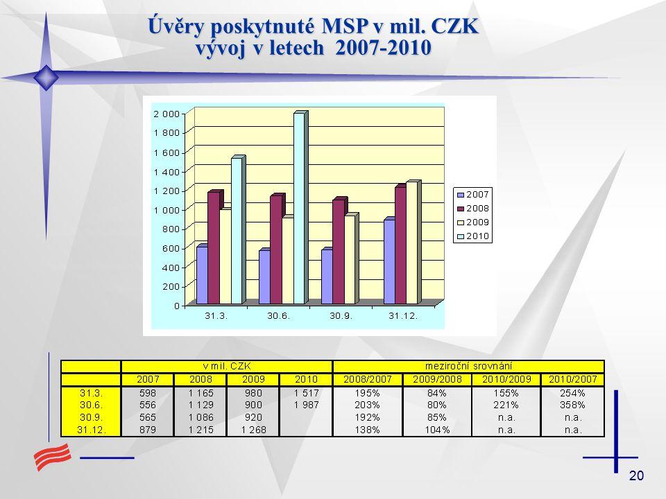 20 Úvěry poskytnuté MSP v mil. CZK vývoj v letech 2007-2010
