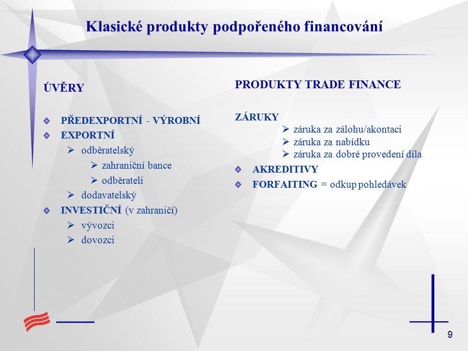 9 Klasické produkty podpořeného financování ÚVĚRY PŘEDEXPORTNÍ - VÝROBNÍ EXPORTNÍ  odběratelský  zahraniční bance  odběrateli  dodavatelský INVESTIČNÍ (v zahraničí)  vývozci  dovozci PRODUKTY TRADE FINANCE ZÁRUKY  záruka za zálohu/akontaci  záruka za nabídku  záruka za dobré provedení díla AKREDITIVY FORFAITING = odkup pohledávek