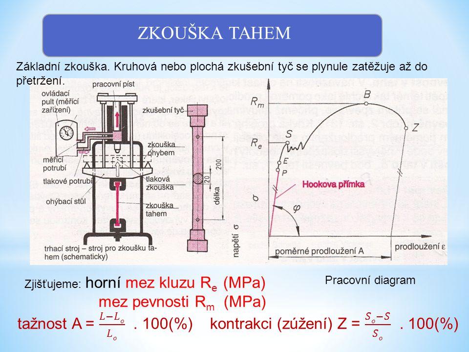 ZKOUŠKA TAHEM Základní zkouška. Kruhová nebo plochá zkušební tyč se plynule zatěžuje až do přetržení. Pracovní diagram