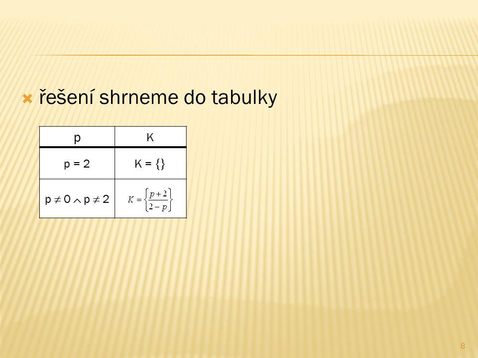  řešení shrneme do tabulky p K p = 2 K =  p ≠ 0  p ≠ 2 8