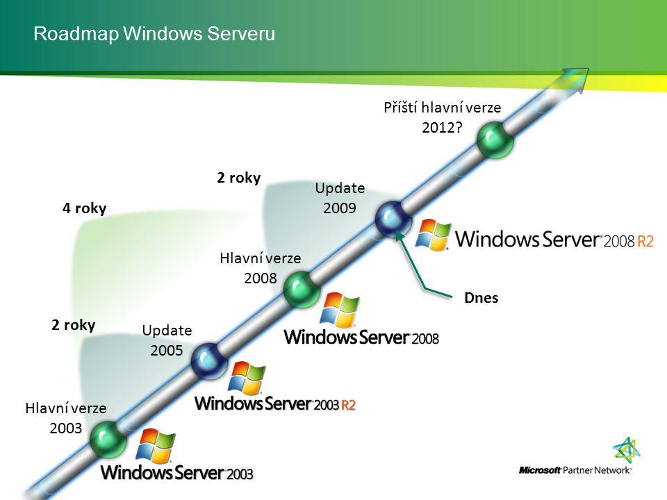 Roadmap Windows Serveru Hlavní verze 2003 Update 2005 Hlavní verze 2008 Update 2009 Příští hlavní verze 2012? Dnes 2 roky 4 roky