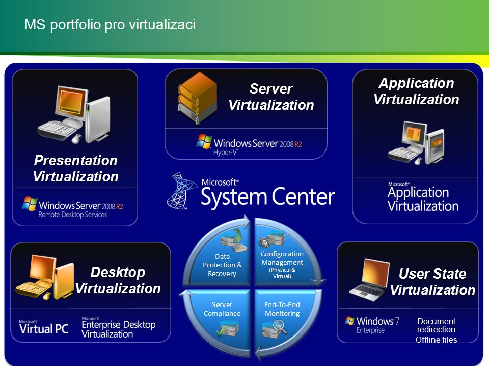 MS portfolio pro virtualizaci INSERT PRESENTATION TITLE 9 | PresentationVirtualization User State Virtualization ApplicationVirtualization DesktopVirtualization ServerVirtualization Document redirection Offline files