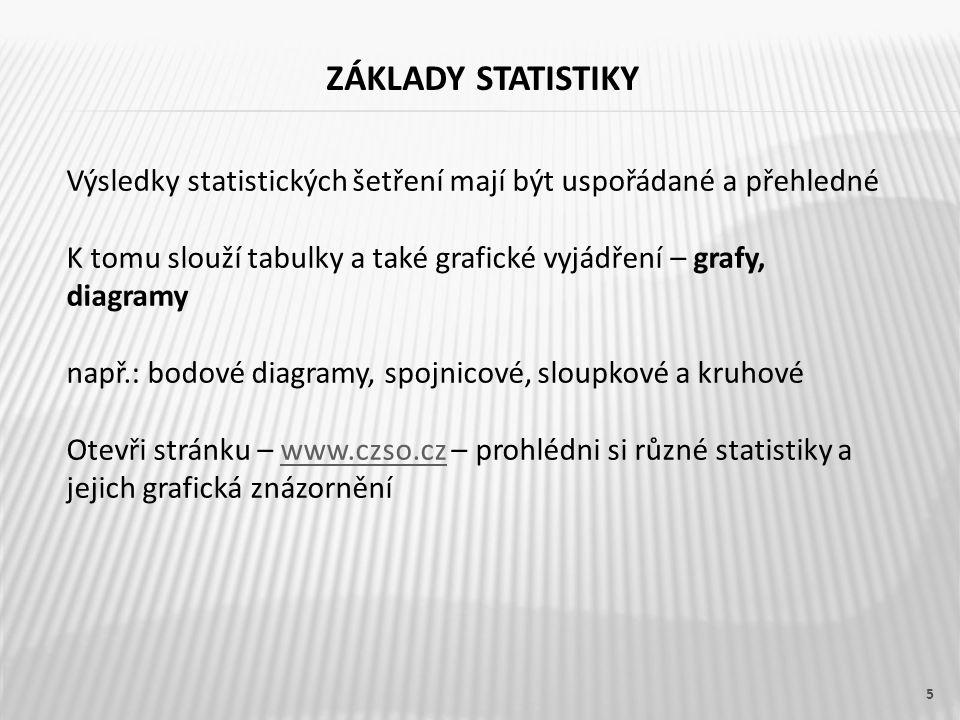 ZÁKLADY STATISTIKY 5 Výsledky statistických šetření mají být uspořádané a přehledné K tomu slouží tabulky a také grafické vyjádření – grafy, diagramy