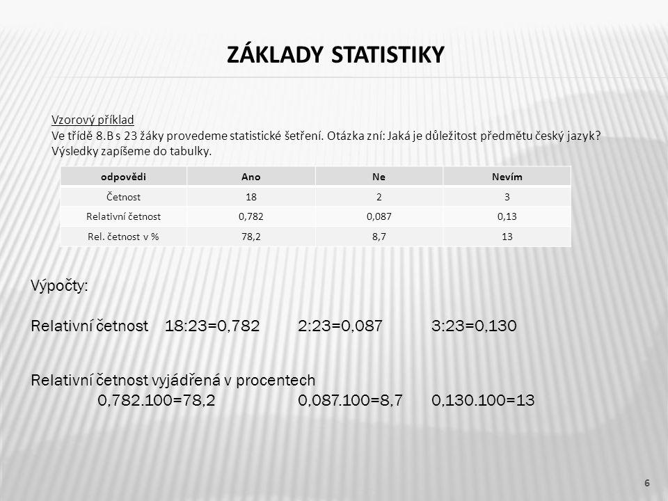 ZÁKLADY STATISTIKY 6 Vzorový příklad Ve třídě 8.B s 23 žáky provedeme statistické šetření. Otázka zní: Jaká je důležitost předmětu český jazyk? Výsled