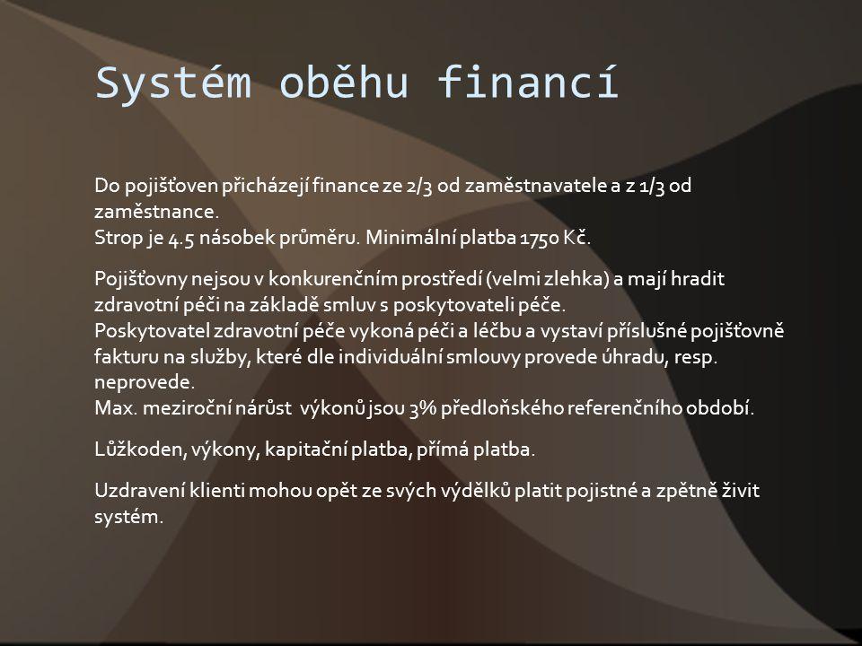 Systém oběhu financí Do pojišťoven přicházejí finance ze 2/3 od zaměstnavatele a z 1/3 od zaměstnance. Strop je 4.5 násobek průměru. Minimální platba