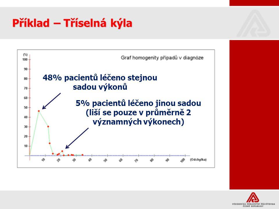 5% pacientů léčeno jinou sadou (liší se pouze v průměrně 2 výkonech) Příklad – Tříselná kýla 48% pacientů léčeno stejnou sadou výkonů 5% pacientů léčeno jinou sadou (liší se pouze v průměrně 2 výkonech) Laparoskopicky vs laparotomicky.