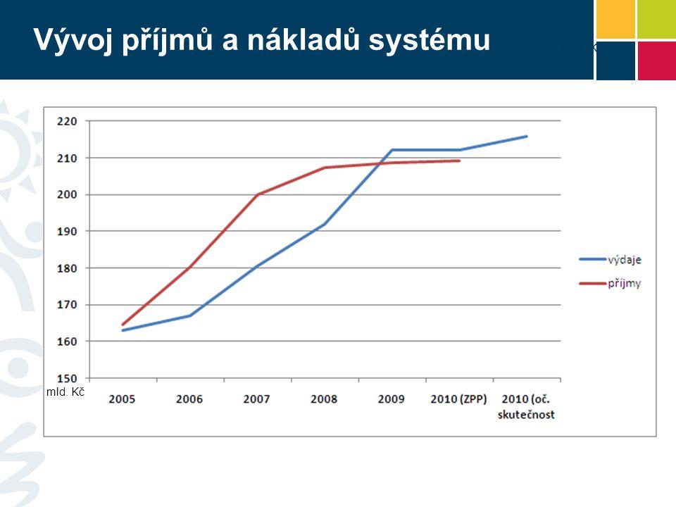 Vývoj příjmů a nákladů systému mld. Kč