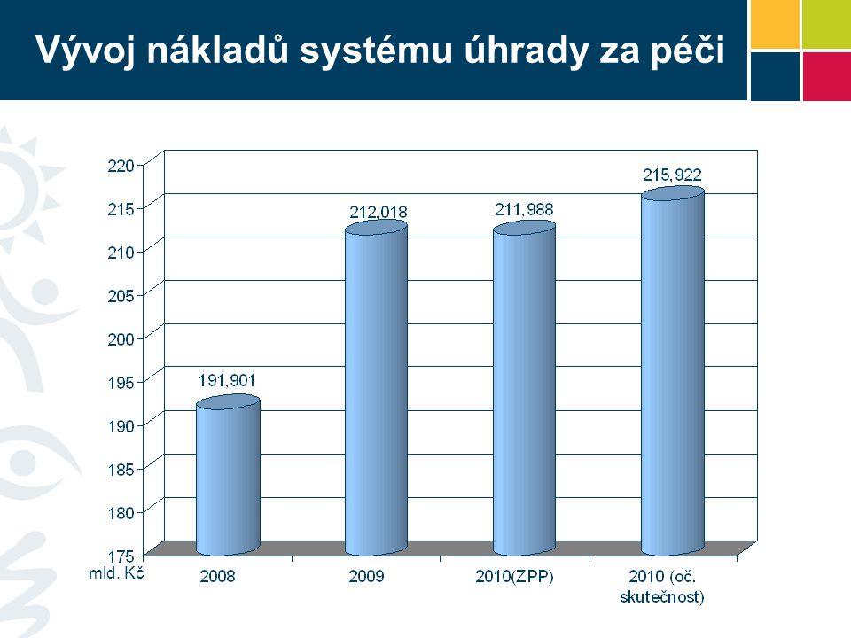 Vývoj nákladů systému úhrady za péči mld. Kč