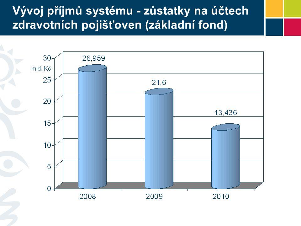 Vývoj příjmů systému - zůstatky na účtech zdravotních pojišťoven (základní fond) mld. Kč