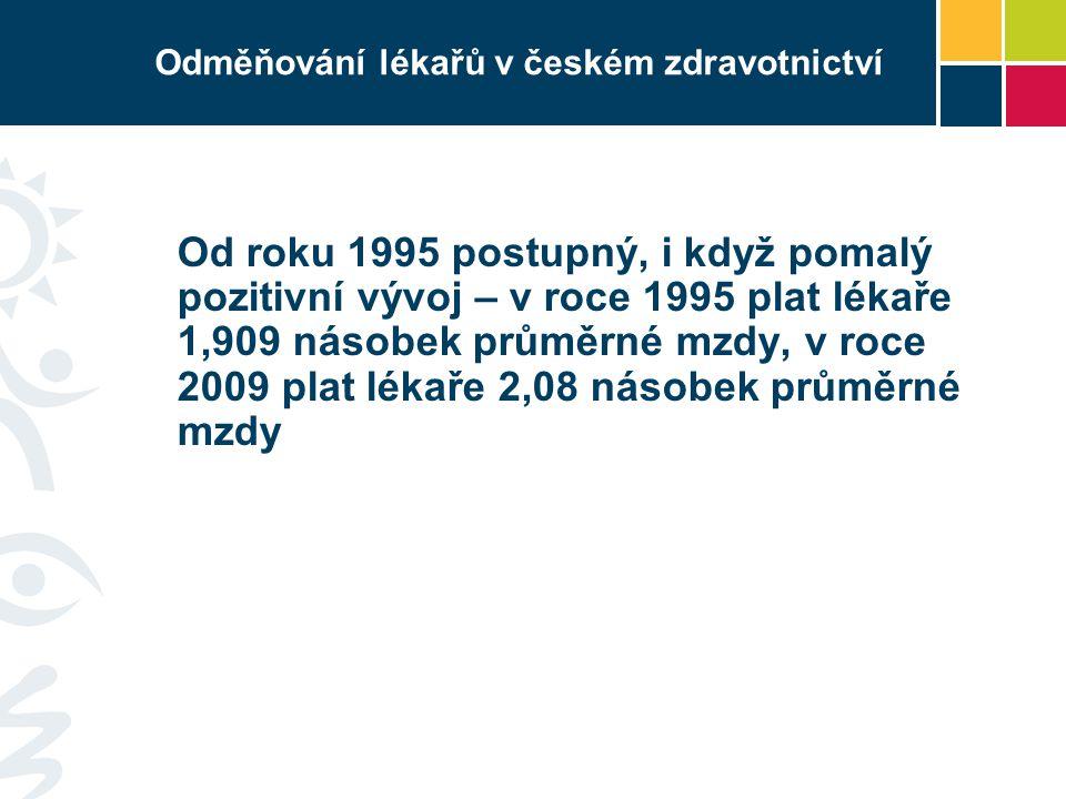 Odměňování lékařů v českém zdravotnictví Od roku 1995 postupný, i když pomalý pozitivní vývoj – v roce 1995 plat lékaře 1,909 násobek průměrné mzdy, v roce 2009 plat lékaře 2,08 násobek průměrné mzdy