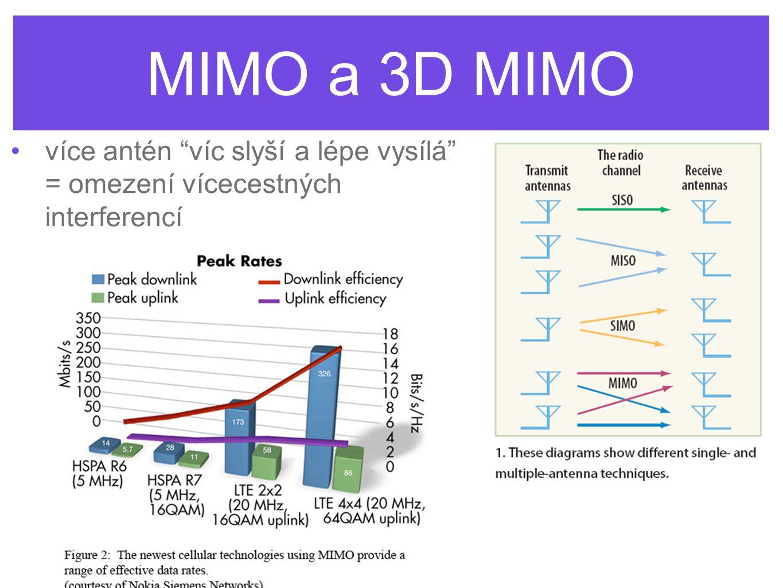 """MIMO a 3D MIMO více antén """"víc slyší a lépe vysílá"""" = omezení vícecestných interferencí"""