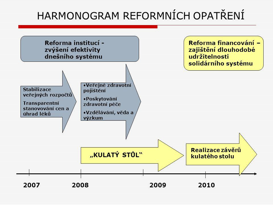 HARMONOGRAM REFORMNÍCH OPATŘENÍ Stabilizace veřejných rozpočtů Transparentní stanovování cen a úhrad léků 2007 2008 2009 2010 Realizace závěrů kulatéh