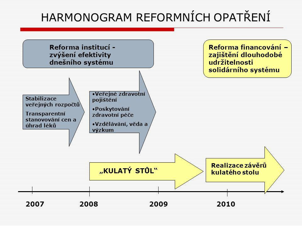 PROGRAM DNEŠNÍ PREZENTACE Fáze reformy zdravotnictví Opatření v oblasti zdravotního pojištění Opatření v oblasti poskytování zdravotní péče a vzdělávání