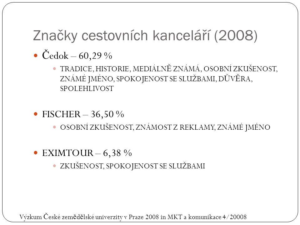 Značky cestovních kanceláří (2008) Č edok – 60,29 % TRADICE, HISTORIE, MEDIÁLN Ě ZNÁMÁ, OSOBNÍ ZKUŠENOST, ZNÁMÉ JMÉNO, SPOKOJENOST SE SLUŽBAMI, D Ů V Ě RA, SPOLEHLIVOST FISCHER – 36,50 % OSOBNÍ ZKUŠENOST, ZNÁMOST Z REKLAMY, ZNÁMÉ JMÉNO EXIMTOUR – 6,38 % ZKUŠENOST, SPOKOJENOST SE SLUŽBAMI Výzkum Č eské zem ě d ě lské univerzity v Praze 2008 in MKT a komunikace 4/20008