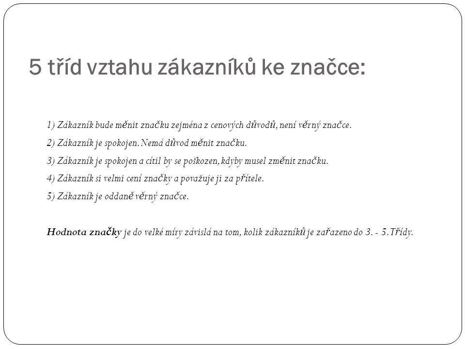 1) Zákazník bude m ě nit zna č ku zejména z cenových d ů vod ů, není v ě rný zna č ce.
