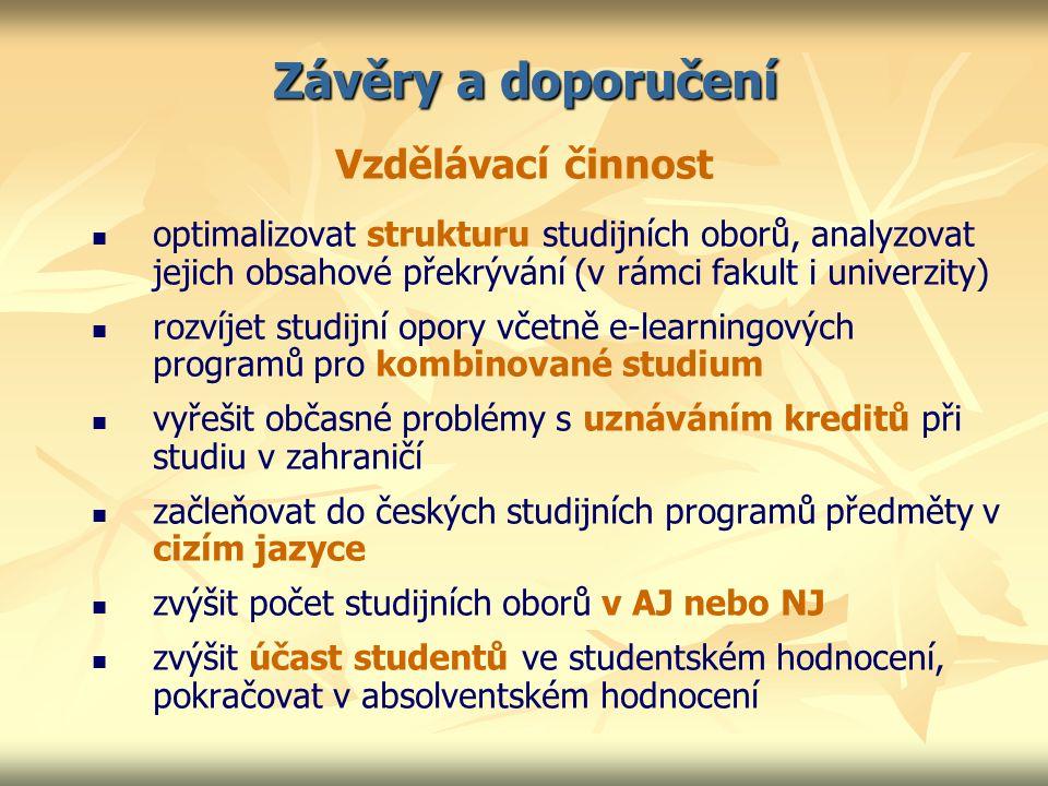 Závěry a doporučení Vzdělávací činnost optimalizovat strukturu studijních oborů, analyzovat jejich obsahové překrývání (v rámci fakult i univerzity) rozvíjet studijní opory včetně e-learningových programů pro kombinované studium vyřešit občasné problémy s uznáváním kreditů při studiu v zahraničí začleňovat do českých studijních programů předměty v cizím jazyce zvýšit počet studijních oborů v AJ nebo NJ zvýšit účast studentů ve studentském hodnocení, pokračovat v absolventském hodnocení