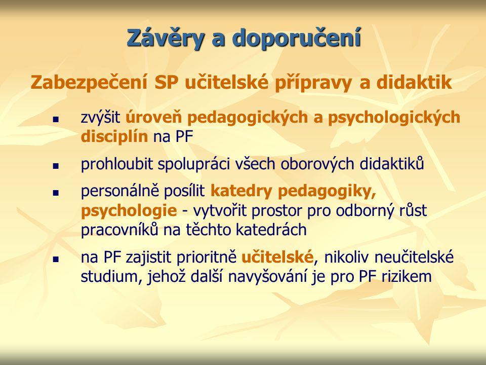 Závěry a doporučení Zabezpečení SP učitelské přípravy a didaktik zvýšit úroveň pedagogických a psychologických disciplín na PF prohloubit spolupráci všech oborových didaktiků personálně posílit katedry pedagogiky, psychologie - vytvořit prostor pro odborný růst pracovníků na těchto katedrách na PF zajistit prioritně učitelské, nikoliv neučitelské studium, jehož další navyšování je pro PF rizikem