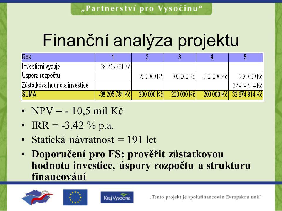 Finanční analýza projektu NPV = - 10,5 mil Kč IRR = -3,42 % p.a.