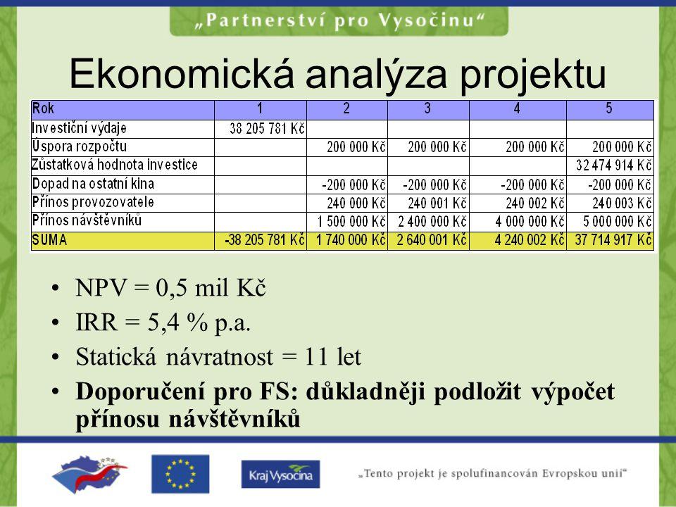 Ekonomická analýza projektu NPV = 0,5 mil Kč IRR = 5,4 % p.a.