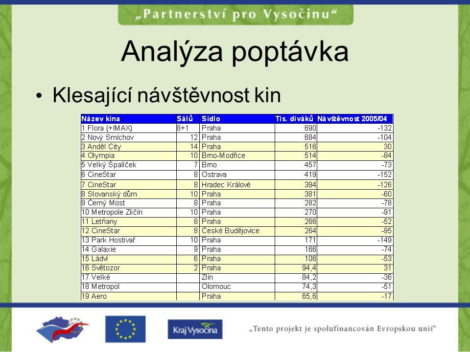 Analýza poptávky po provozu CDF Vytipováno 35 subjektů v ČR - v rámci PFS osloveno 5 vybraných subjektů 2 subjekty projevily zájem provozovat CDF 3 projevily zájem spolupracovat s CDF Doporučení pro FS: rozšířit průzkum