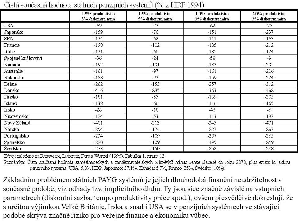 Základním problémem státních PAYG systémů je jejich dlouhodobá finanční neudržitelnost v současné podobě, viz odhady tzv. implicitního dluhu. Ty jsou