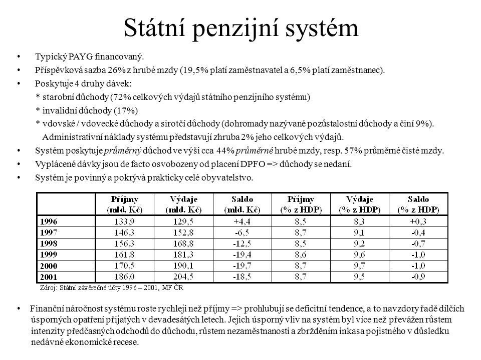 Státní penzijní systém Typický PAYG financovaný. Příspěvková sazba 26% z hrubé mzdy (19,5% platí zaměstnavatel a 6,5% platí zaměstnanec). Poskytuje 4
