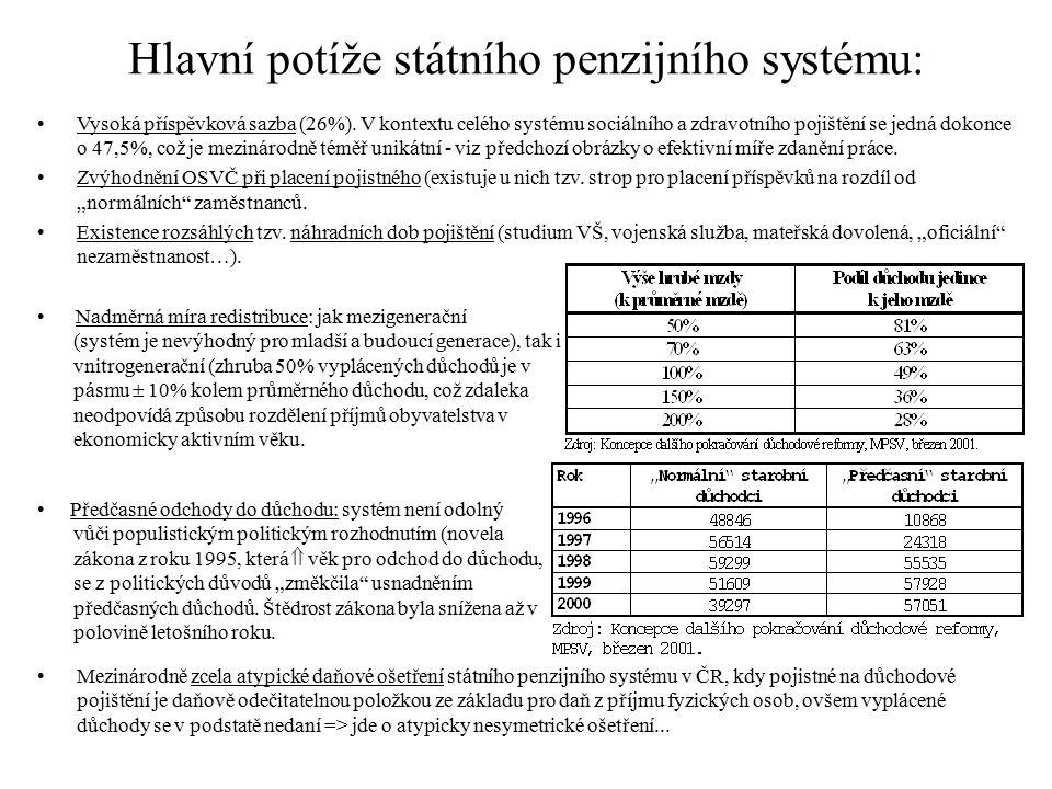 Hlavní potíže státního penzijního systému: Vysoká příspěvková sazba (26%). V kontextu celého systému sociálního a zdravotního pojištění se jedná dokon
