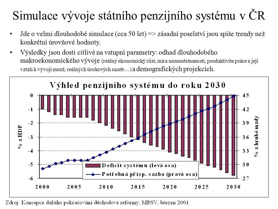 Simulace vývoje státního penzijního systému v ČR Jde o velmi dlouhodobé simulace (cca 50 let) => zásadní poselství jsou spíše trendy než konkrétní úro
