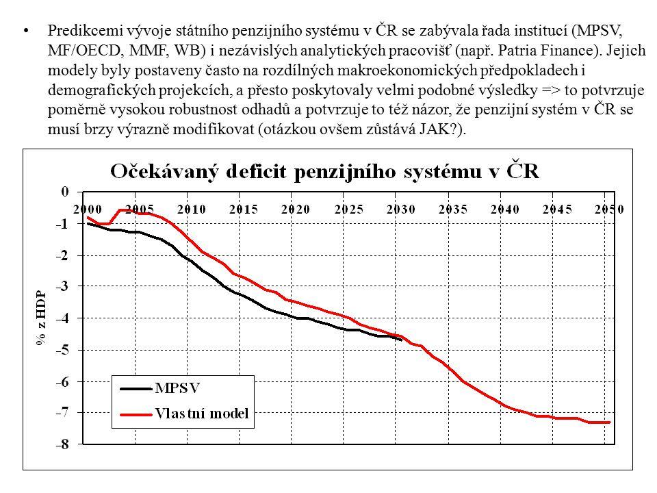 Predikcemi vývoje státního penzijního systému v ČR se zabývala řada institucí (MPSV, MF/OECD, MMF, WB) i nezávislých analytických pracovišť (např. Pat