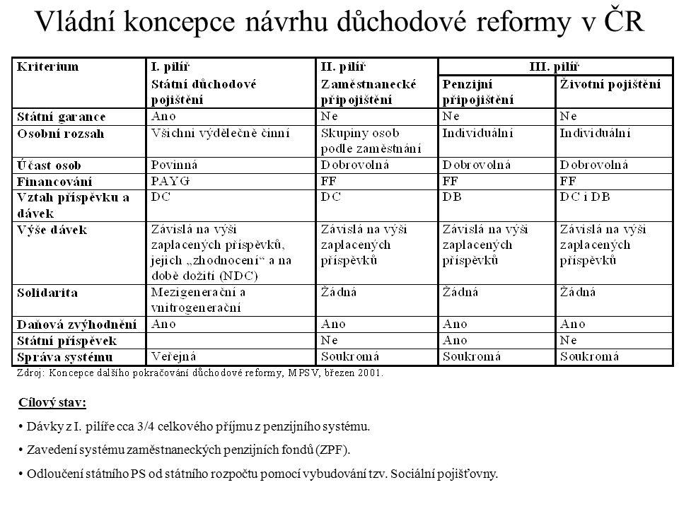 Vládní koncepce návrhu důchodové reformy v ČR Cílový stav: Dávky z I. pilíře cca 3/4 celkového příjmu z penzijního systému. Zavedení systému zaměstnan