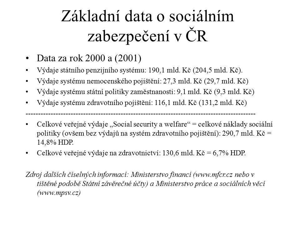 Základní data o sociálním zabezpečení v ČR Data za rok 2000 a (2001) Výdaje státního penzijního systému: 190,1 mld. Kč (204,5 mld. Kč). Výdaje systému
