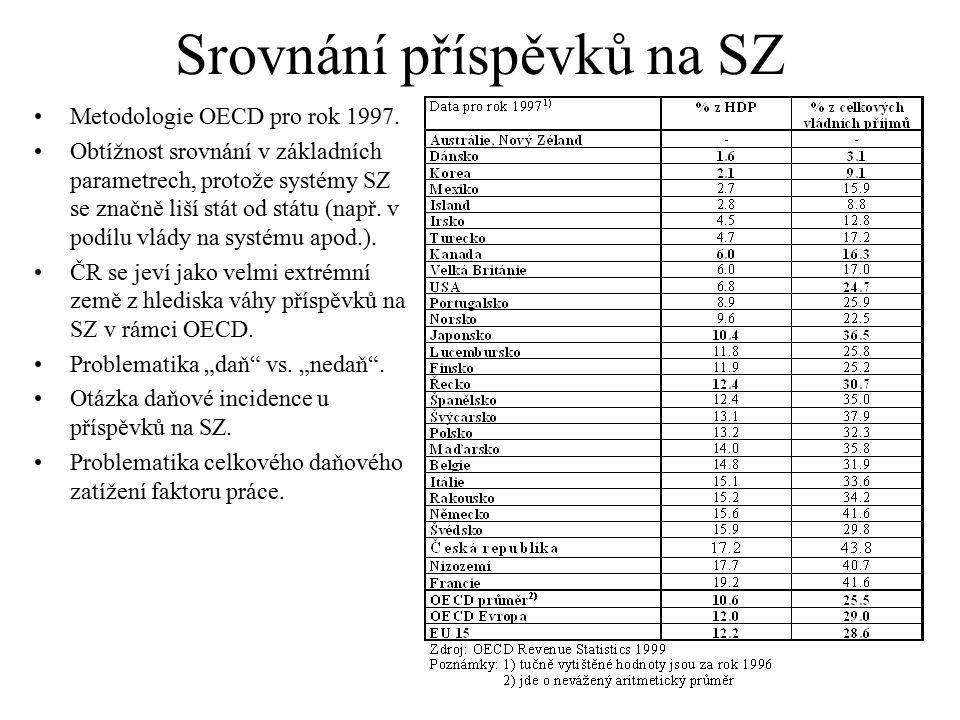 Srovnání příspěvků na SZ Metodologie OECD pro rok 1997. Obtížnost srovnání v základních parametrech, protože systémy SZ se značně liší stát od státu (