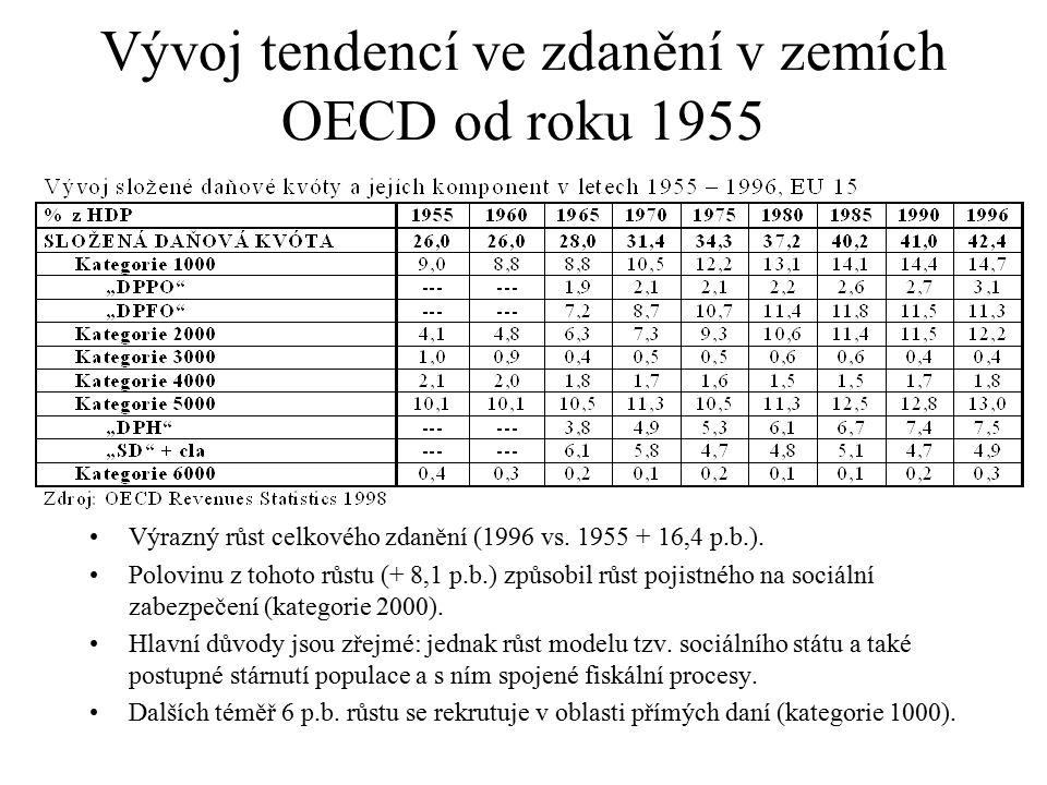 Vývoj tendencí ve zdanění v zemích OECD od roku 1955 Výrazný růst celkového zdanění (1996 vs. 1955 + 16,4 p.b.). Polovinu z tohoto růstu (+ 8,1 p.b.)
