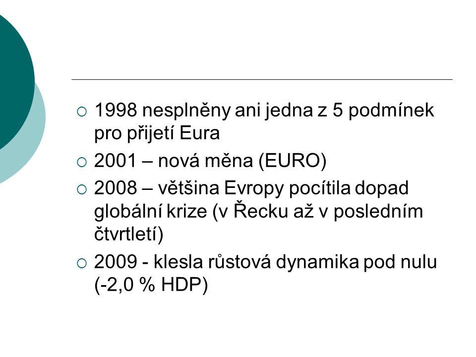  1998 nesplněny ani jedna z 5 podmínek pro přijetí Eura  2001 – nová měna (EURO)  2008 – většina Evropy pocítila dopad globální krize (v Řecku až v
