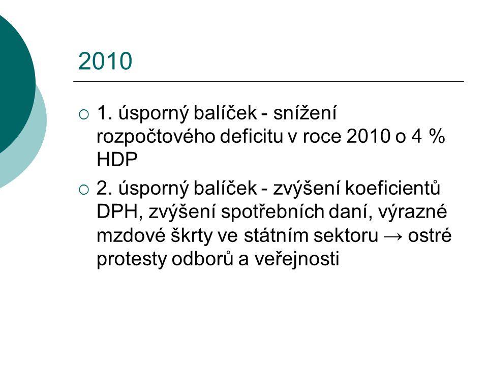 2010  1. úsporný balíček - snížení rozpočtového deficitu v roce 2010 o 4 % HDP  2. úsporný balíček - zvýšení koeficientů DPH, zvýšení spotřebních da