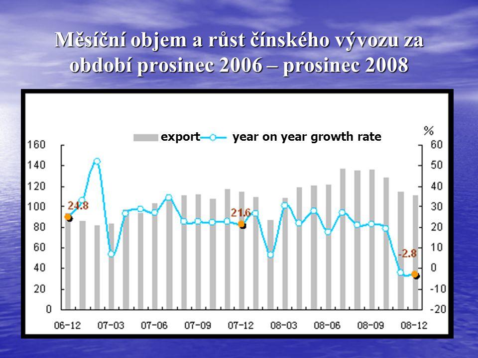 Měsíční objem a růst čínského vývozu za období prosinec 2006 – prosinec 2008 exportyear on year growth rate
