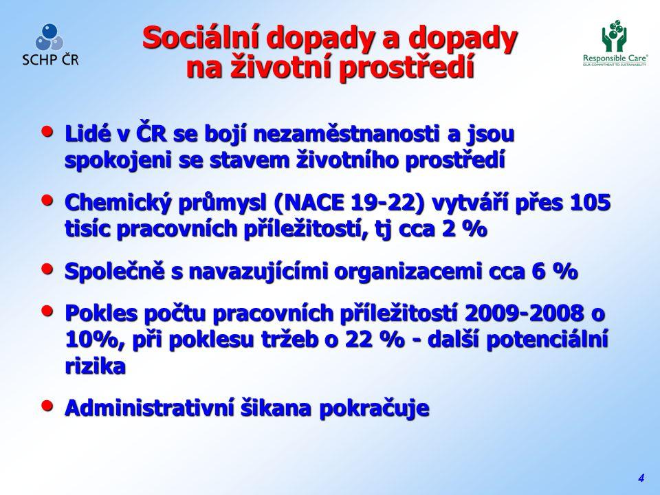 4 Sociální dopady a dopady na životní prostředí Lidé v ČR se bojí nezaměstnanosti a jsou spokojeni se stavem životního prostředí Lidé v ČR se bojí nezaměstnanosti a jsou spokojeni se stavem životního prostředí Chemický průmysl (NACE 19-22) vytváří přes 105 tisíc pracovních příležitostí, tj cca 2 % Chemický průmysl (NACE 19-22) vytváří přes 105 tisíc pracovních příležitostí, tj cca 2 % Společně s navazujícími organizacemi cca 6 % Společně s navazujícími organizacemi cca 6 % Pokles počtu pracovních příležitostí 2009-2008 o 10%, při poklesu tržeb o 22 % - další potenciální rizika Pokles počtu pracovních příležitostí 2009-2008 o 10%, při poklesu tržeb o 22 % - další potenciální rizika Administrativní šikana pokračuje Administrativní šikana pokračuje