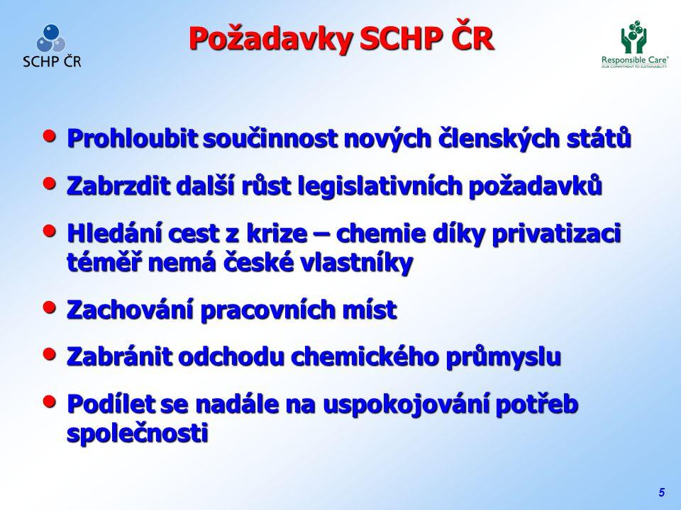 5 Požadavky SCHP ČR Prohloubit součinnost nových členských států Prohloubit součinnost nových členských států Zabrzdit další růst legislativních požadavků Zabrzdit další růst legislativních požadavků Hledání cest z krize – chemie díky privatizaci téměř nemá české vlastníky Hledání cest z krize – chemie díky privatizaci téměř nemá české vlastníky Zachování pracovních míst Zachování pracovních míst Zabránit odchodu chemického průmyslu Zabránit odchodu chemického průmyslu Podílet se nadále na uspokojování potřeb společnosti Podílet se nadále na uspokojování potřeb společnosti