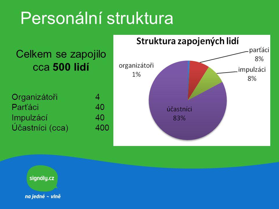 Personální struktura Celkem se zapojilo cca 500 lidí Organizátoři4 Parťáci40 Impulzácí40 Účastníci (cca) 400