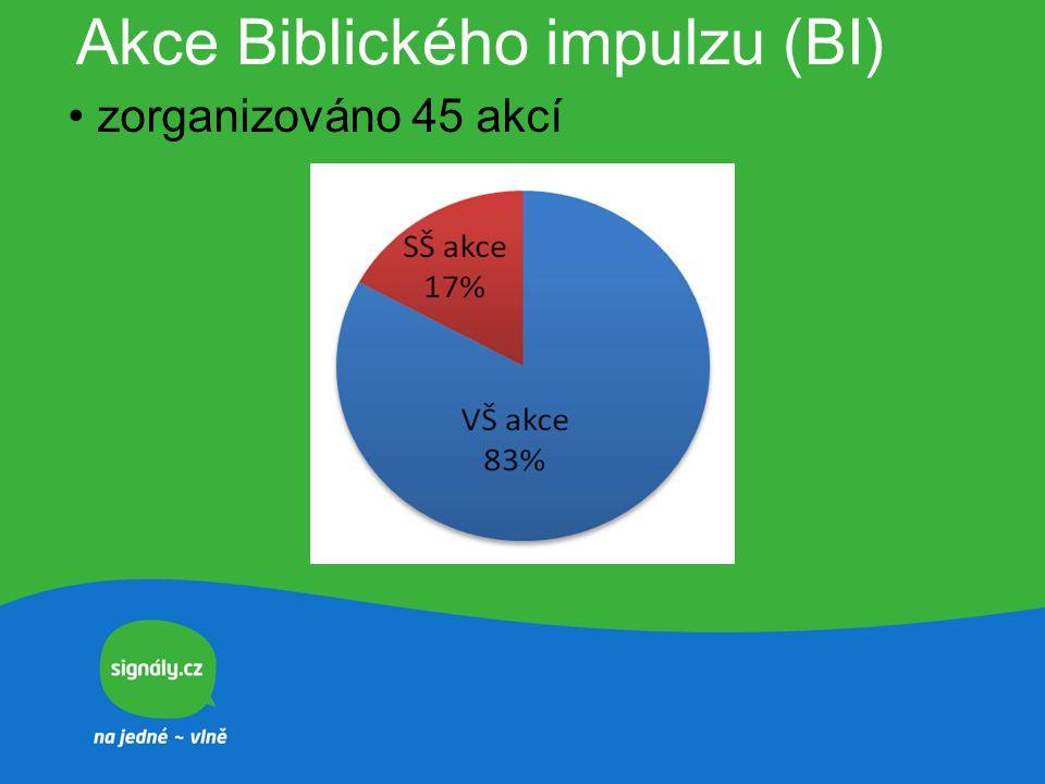 Akce Biblického impulzu (BI) zorganizováno 45 akcí