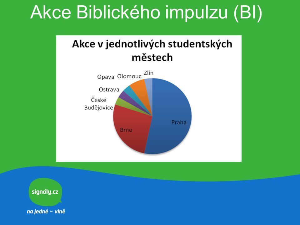 Vyhodnocení akcí BI Počet akcí 45 Průměrný počet účastníků jedné akce 11