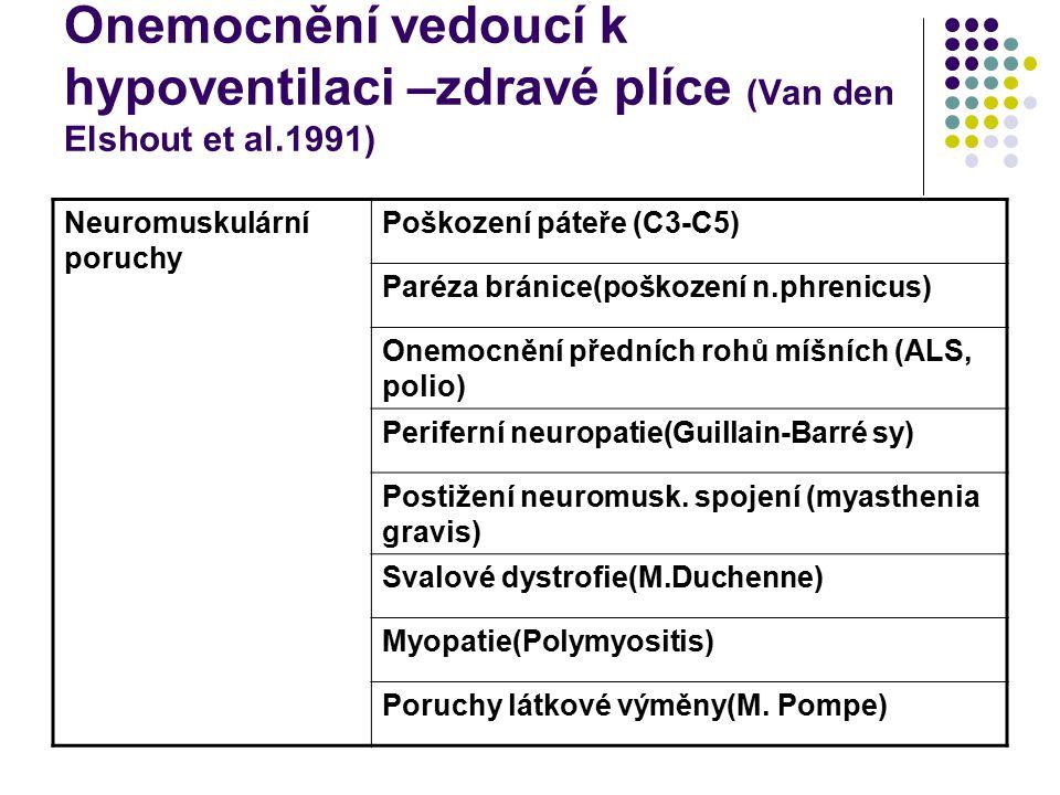 Onemocnění vedoucí k hypoventilaci –zdravé plíce (Van den Elshout et al.1991) Poruchy centrální regulace dýchání Metabolická alkalóza Drogy a léky Onemocnění CNS Hypothyreóza Postižení hrudní stěnySkolióza kyfoskolióza Obezita