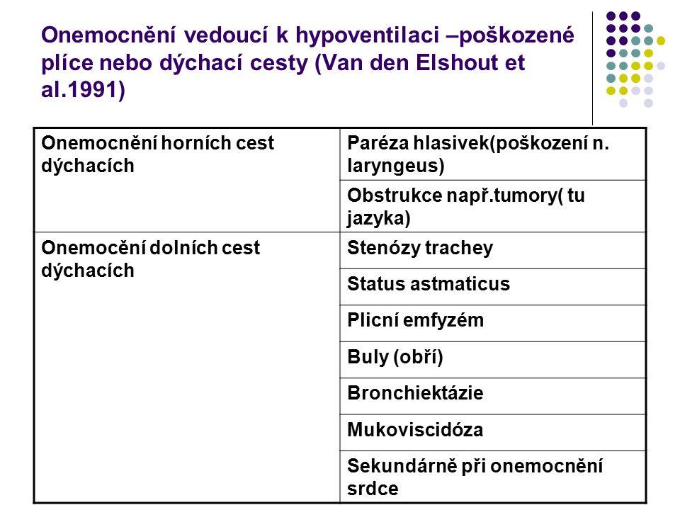 Onemocnění vedoucí k hypoventilaci –zdravé plíce (Van den Elshout et al.1991) Neuromuskulární poruchy Poškození páteře (C3-C5) Paréza bránice(poškození n.phrenicus) Onemocnění předních rohů míšních (ALS, polio) Periferní neuropatie(Guillain-Barré sy) Postižení neuromusk.