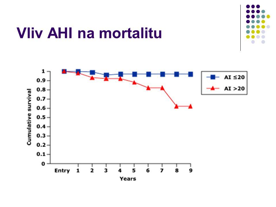 SAS - komplikace Neléčená OSA  zkracuje průměrnou délku života  prokázána signifikantně vyšší mortalita mužů s OSA ve 4. - 5. dekádě – dosahuje troj