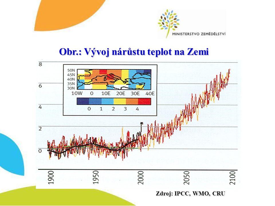 Obr.: Vývoj nárůstu teplot na Zemi Zdroj: IPCC, WMO, CRU