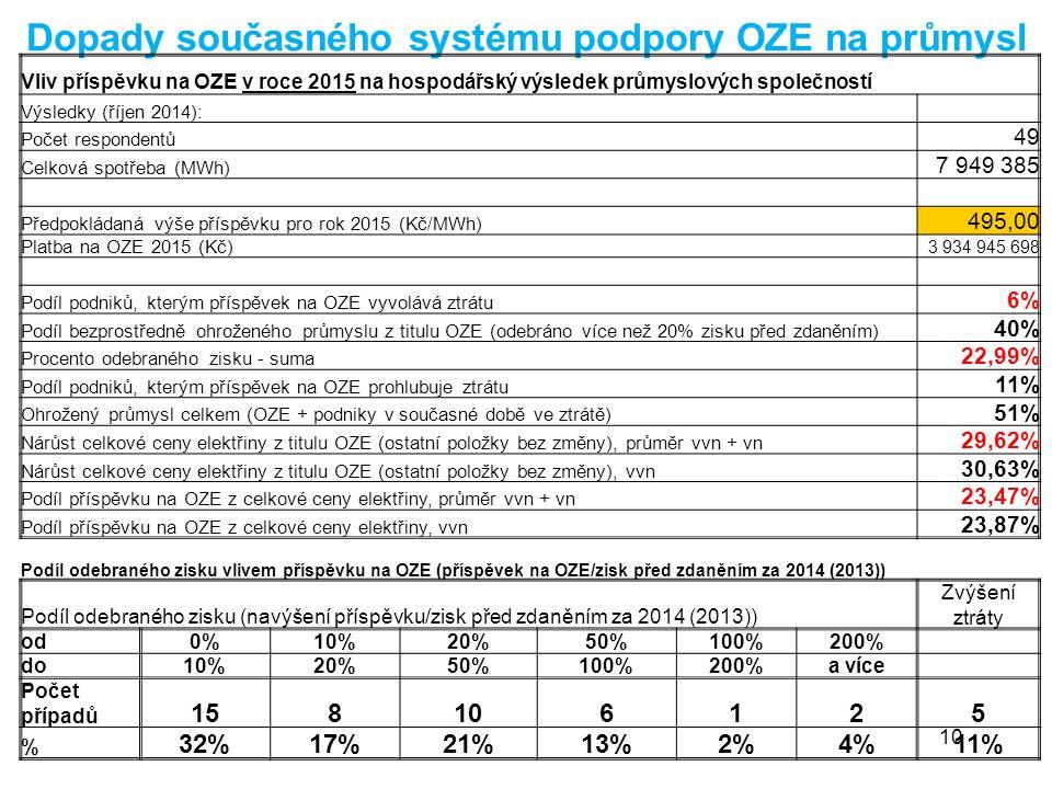 Dopady současného systému podpory OZE na průmysl 10 Vliv příspěvku na OZE v roce 2015 na hospodářský výsledek průmyslových společností Výsledky (říjen