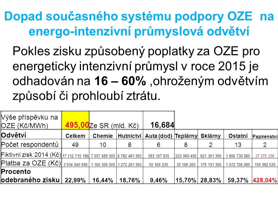 Pokles zisku způsobený poplatky za OZE pro energeticky intenzivní průmysl v roce 2015 je odhadován na 16 – 60%,ohroženým odvětvím způsobí či prohloubí