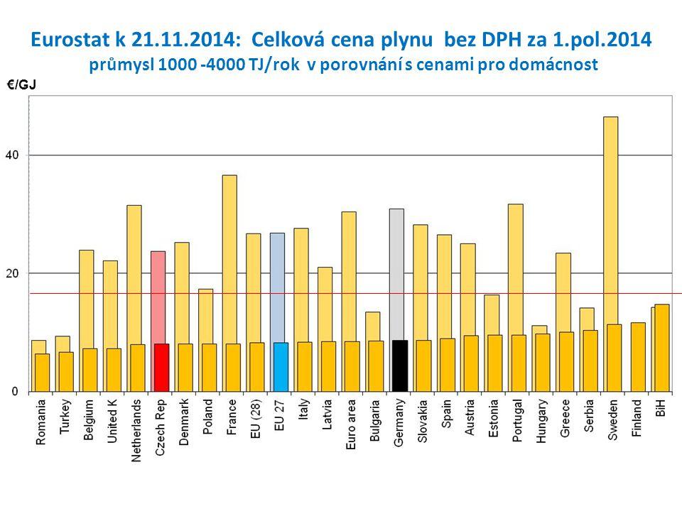 €/kWh Průmysl 20 – 150 GWh/r Domácnosti Eurostat k 21.11.2014: Celková cena elektřiny bez DPH za 1.pol.2014 průmysl průměr cen 2 -150 GWh/rok v porovnání s cenami pro domácnost