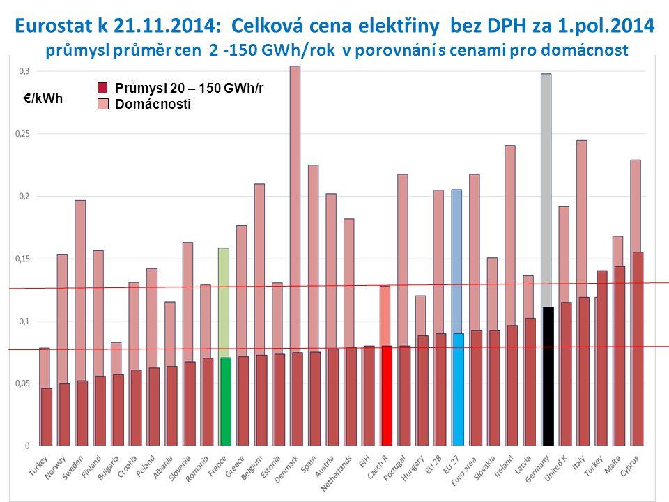€/kWh Průmysl 20 – 150 GWh/r Domácnosti Eurostat k 21.11.2014: Celková cena elektřiny bez DPH za 1.pol.2014 průmysl průměr cen 2 -150 GWh/rok v porovn