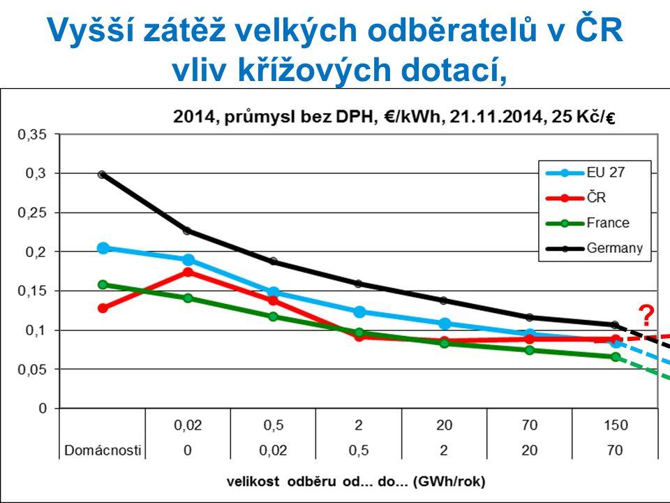 Rizika a potřeby vývoje energetické legislativy v ČR … Sdružení velkých spotřebitelů energií v ČR (SVSE) 15 let aktivně zastupuje zájmy průmyslu a jeho zaměstnanců ve prospěch všech obyvatel.